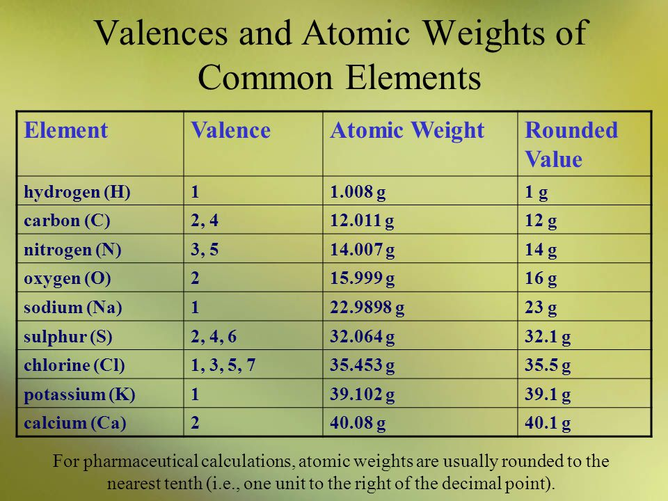 Valences and Atomic Weights of Common Elements For pharmaceutical calculations, atomic weights are usually rounded to the nearest tenth (i.e., one uni