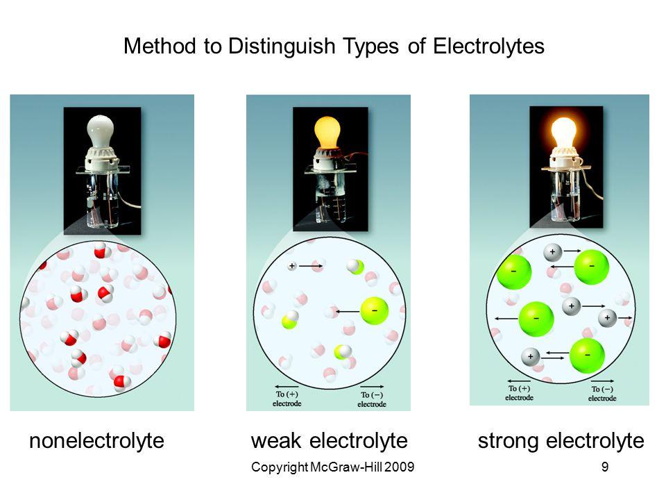 Copyright McGraw-Hill 20099 Method to Distinguish Types of Electrolytes nonelectrolyteweak electrolytestrong electrolyte