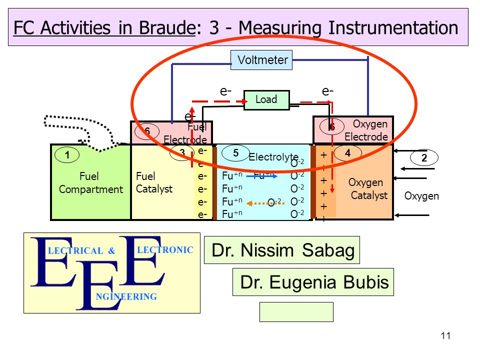 11 FC Activities in Braude: 3 - Measuring Instrumentation Oxygen 2 O -2 Fu +n O -2 5 Electrolyte Fuel Compartment 1 Fuel Catalyst e- 3 Oxygen Catalyst ++++++++++++ 4 Fuel Electrode 6 Oxygen Electrode 6 e- Load e- Voltmeter Dr.