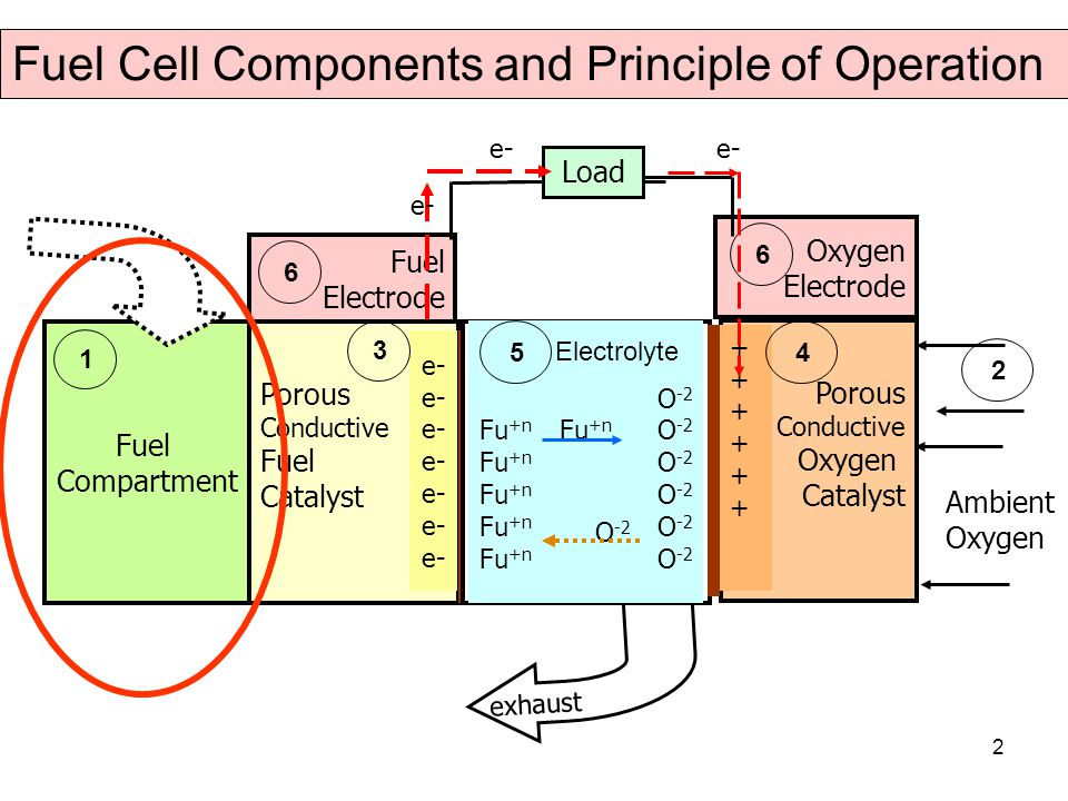 2 Fuel Cell Components and Principle of Operation Fuel Compartment 1 Porous Conductive Fuel Catalyst e- 3 exhaust O -2 Fu +n O -2 5 Electrolyte Porous Conductive Oxygen Catalyst ++++++++++++ 4 Fuel Electrode 6 Oxygen Electrode 6 e- Load e- Ambient Oxygen 2