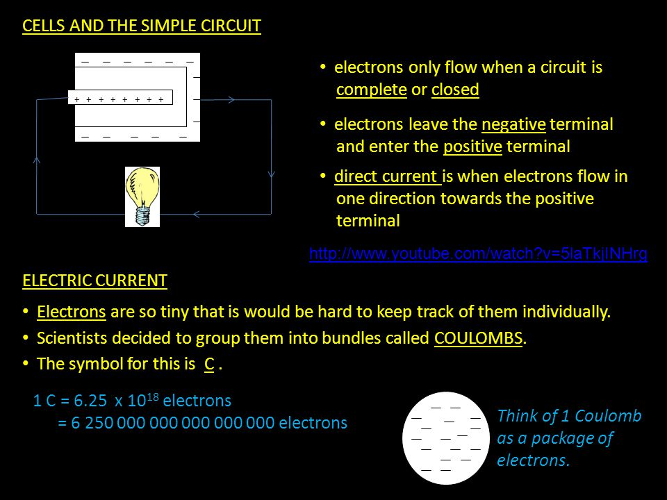 CELLS AND THE SIMPLE CIRCUIT + + + + electrons only flow when a circuit is complete or closed electrons leave the negative terminal and enter the positive terminal direct current is when electrons flow in one direction towards the positive terminal ELECTRIC CURRENT http://www.youtube.com/watch?v=5laTkjINHrg Electrons are so tiny that is would be hard to keep track of them individually.