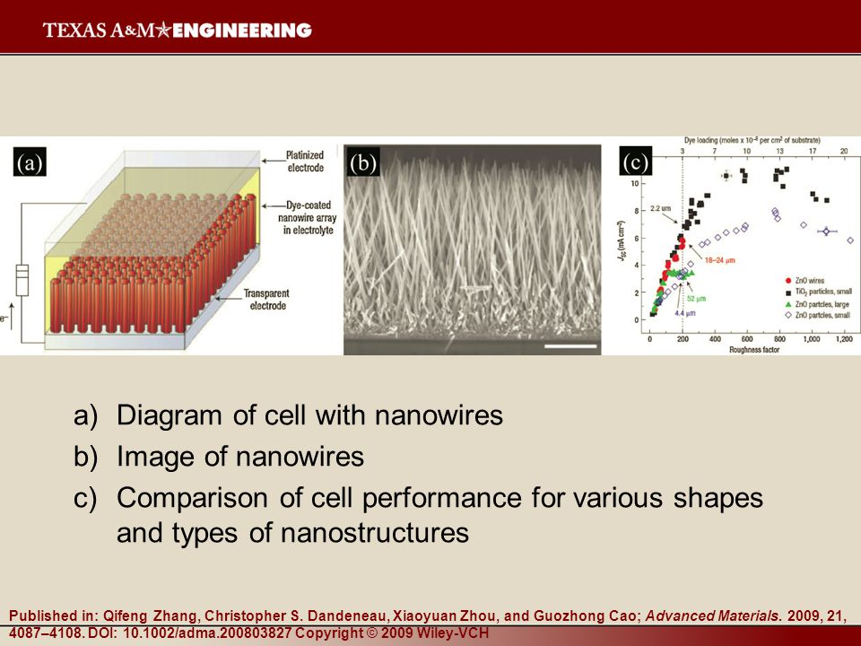 a)Diagram of cell with nanowires b)Image of nanowires c)Comparison of cell performance for various shapes and types of nanostructures Published in: Qi