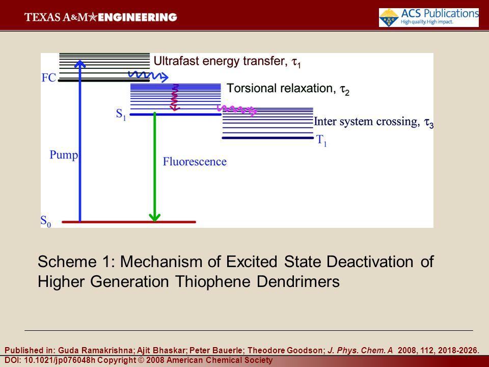 Scheme 1: Mechanism of Excited State Deactivation of Higher Generation Thiophene Dendrimers Published in: Guda Ramakrishna; Ajit Bhaskar; Peter Bauerle; Theodore Goodson; J.