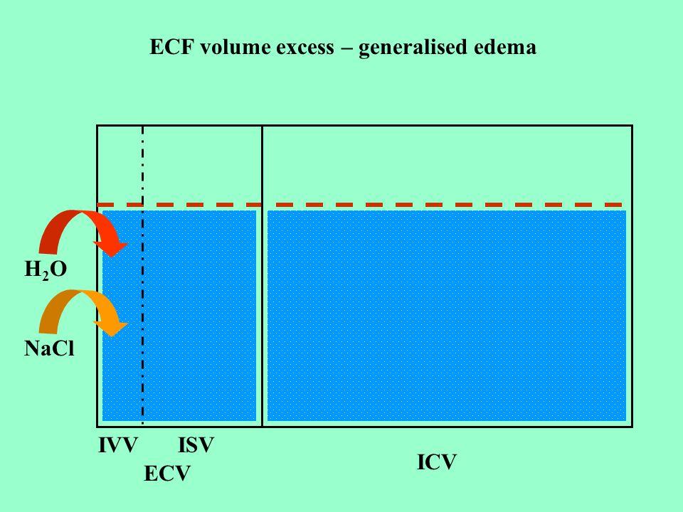 Heart failureHepatic cirrhosisNephrotic syndrome  CO  Pc Ascites  plasma albumin IVF  interstitial space  EABV  SNS,  R-A-A  Na+ and water rea