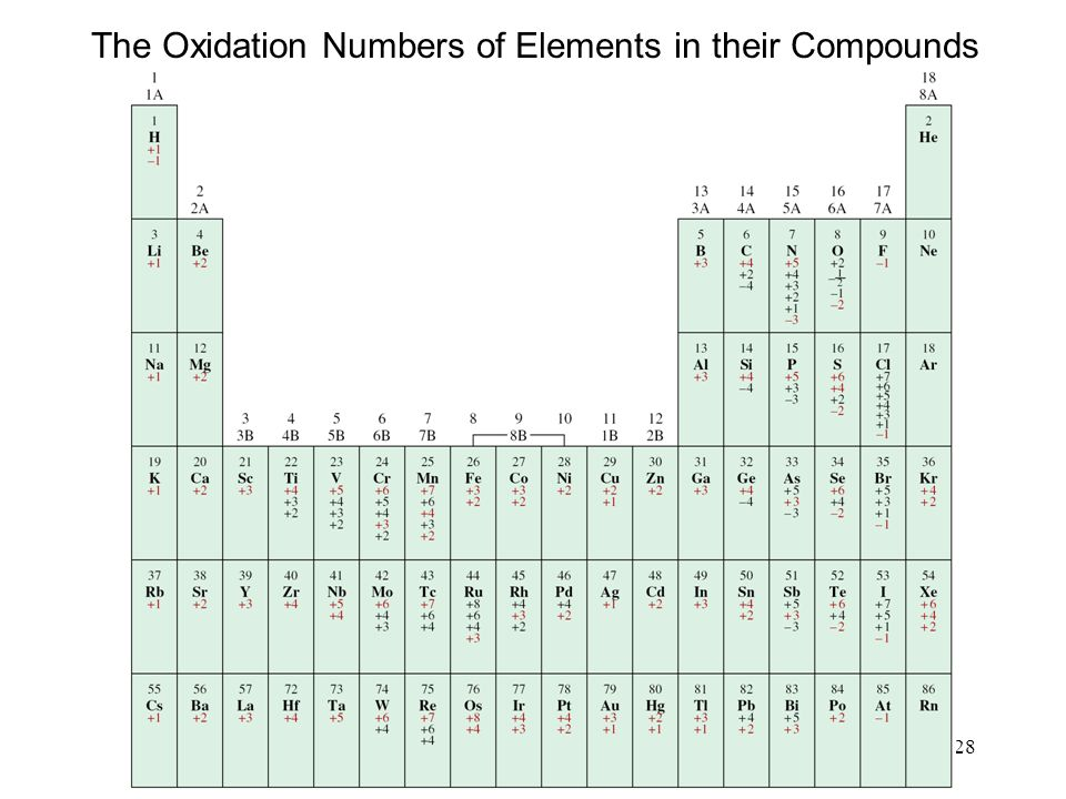 28 The Oxidation Numbers of Elements in their Compounds