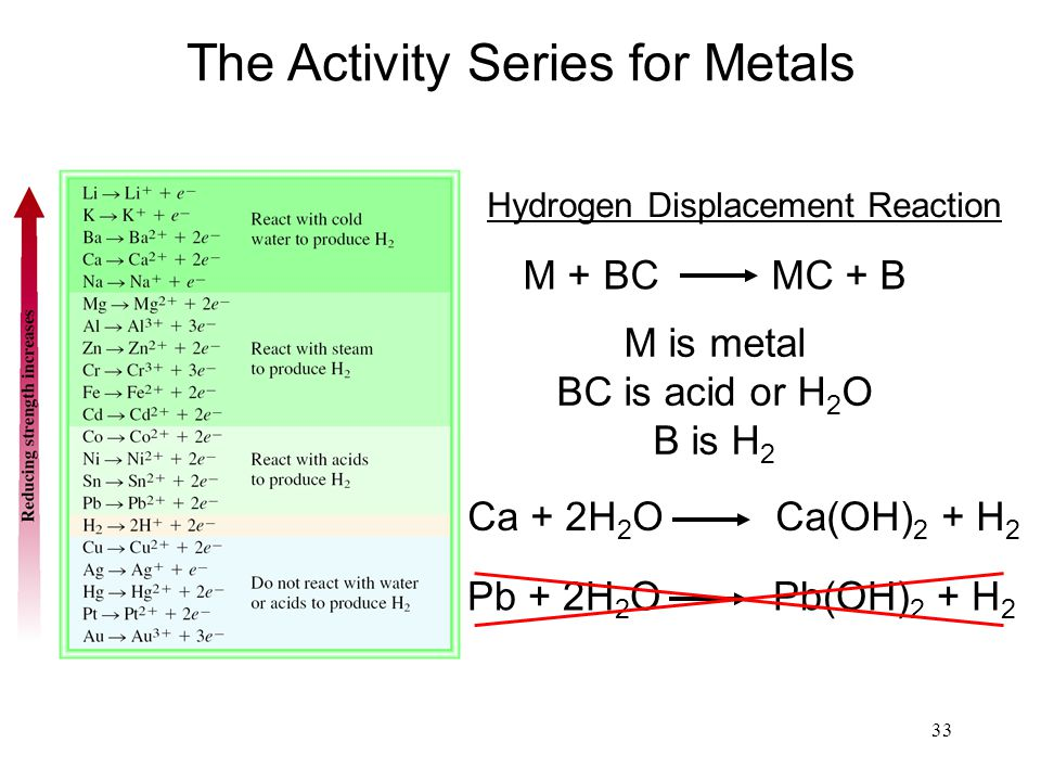 33 The Activity Series for Metals M + BC MC + B Hydrogen Displacement Reaction M is metal BC is acid or H 2 O B is H 2 Ca + 2H 2 O Ca(OH) 2 + H 2 Pb +