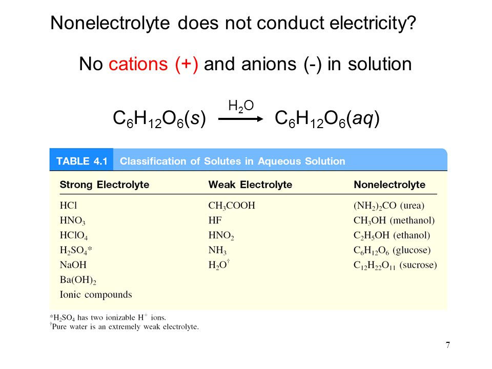 7 Nonelectrolyte does not conduct electricity? No cations (+) and anions (-) in solution C 6 H 12 O 6 (s) C 6 H 12 O 6 (aq) H2OH2O
