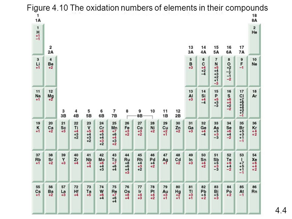 Figure 4.10 The oxidation numbers of elements in their compounds 4.4