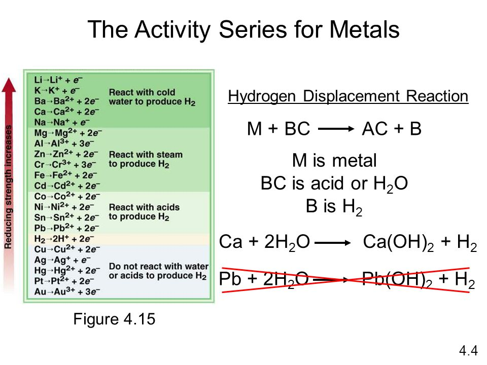 The Activity Series for Metals M + BC AC + B Hydrogen Displacement Reaction M is metal BC is acid or H 2 O B is H 2 Ca + 2H 2 O Ca(OH) 2 + H 2 Pb + 2H 2 O Pb(OH) 2 + H 2 4.4 Figure 4.15
