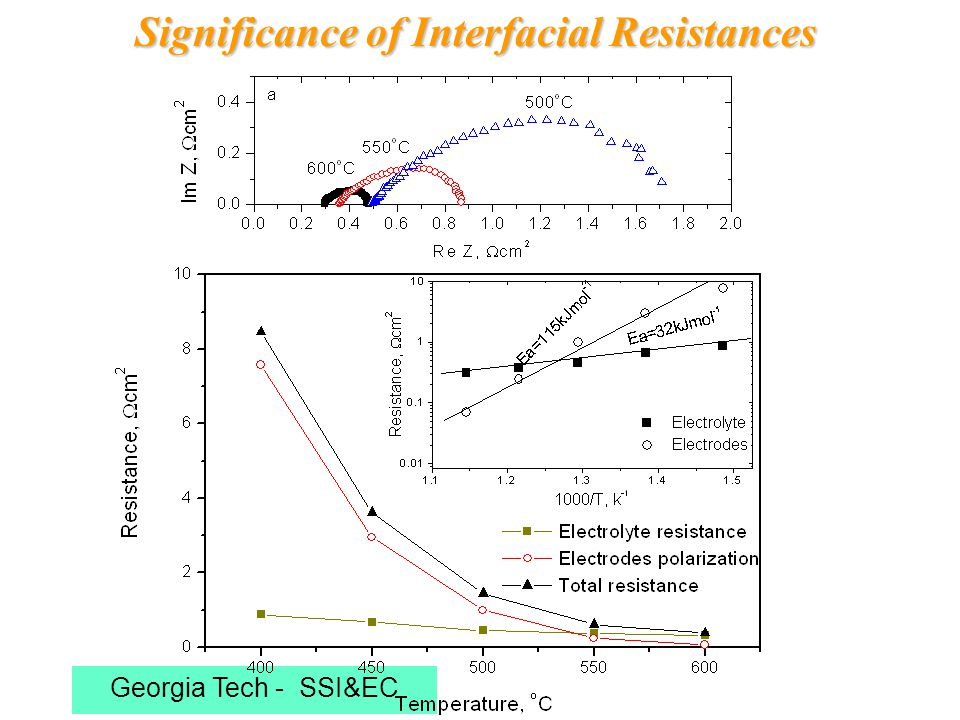 Georgia Tech - SSI&EC Significance of Interfacial Resistances