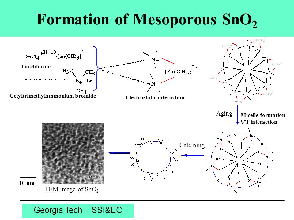Georgia Tech - SSI&EC Preparation of Mesoporous YSZ-NiO -PPO (Surfactant) (PEO) m (PPO) n (PEO) m ZrOCl 2 YCl 3 + NiCl 2 + (Inorganic species) Y Cl 3 ROH O H R Y HO YCl 2 HO R+ HO 2 -PEO RO YCl 2 + HCl