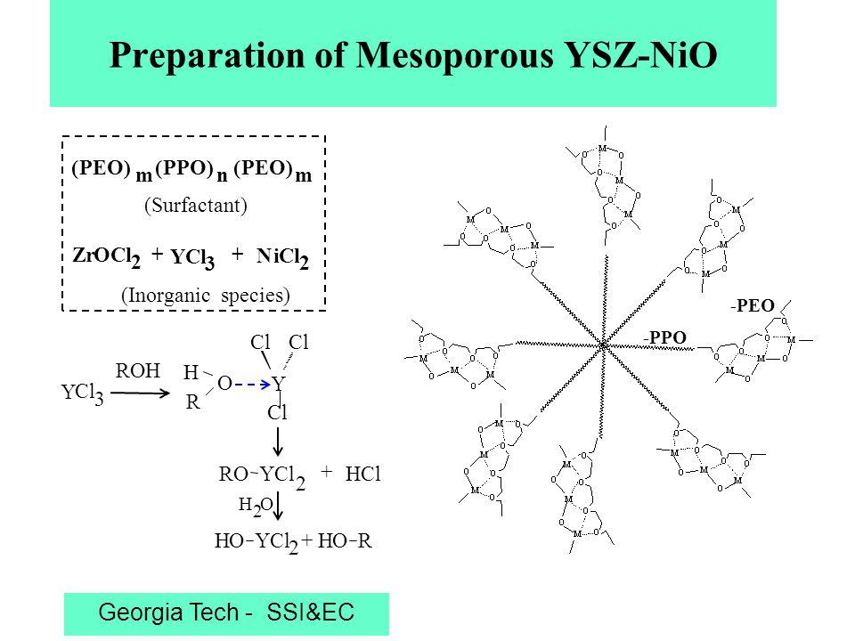 Georgia Tech - SSI&EC TG-DSC, XRD of Mesoporous YSZ-NiO o o o oo o x x x x o—YSZ x—NiO