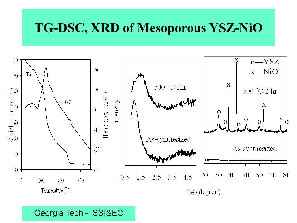 Georgia Tech - SSI&EC TEM and BET of Mesoporous YSZ-NiO TEM BET 108 m 2 /g 4.5 nm