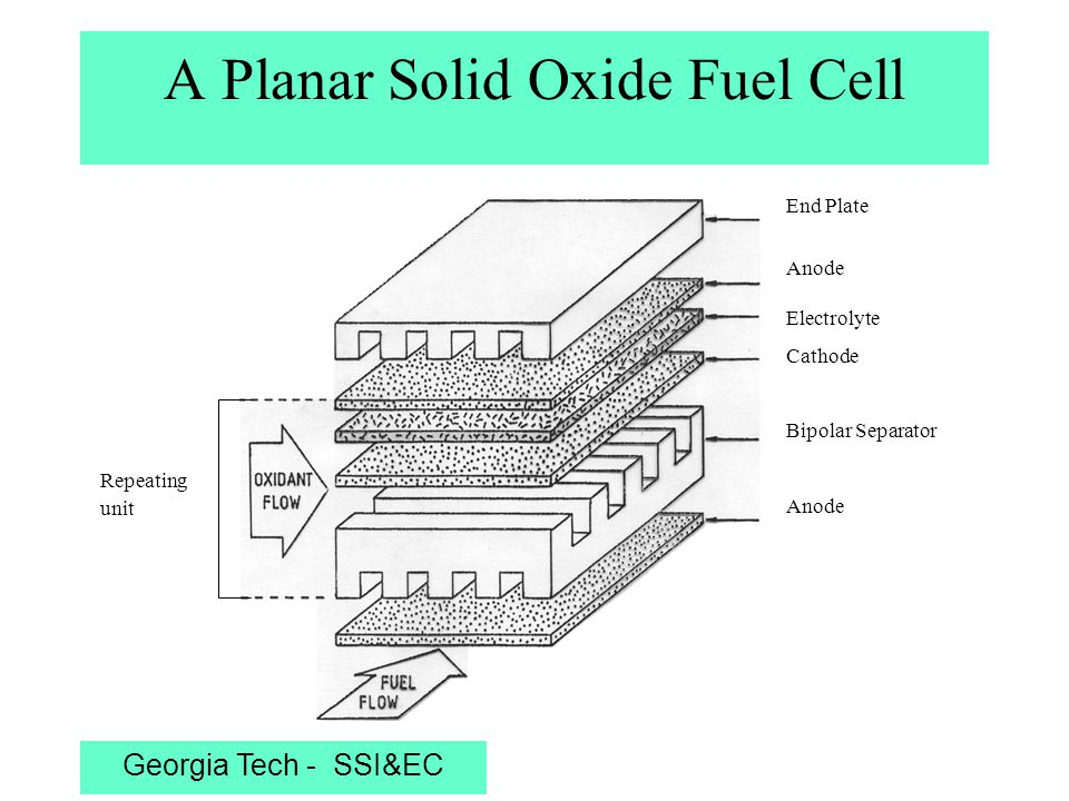 Georgia Tech - SSI&EC A Planar Solid Oxide Fuel Cell End Plate Anode Electrolyte Cathode Bipolar Separator Anode Repeating unit