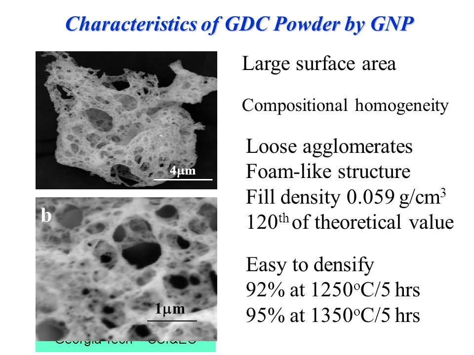Georgia Tech - SSI&EC Characteristics of GDC Powder by GNP 1m1m b 4m4m Easy to densify 92% at 1250 o C/5 hrs 95% at 1350 o C/5 hrs Large surface area Compositional homogeneity Loose agglomerates Foam-like structure Fill density 0.059 g/cm 3 120 th of theoretical value