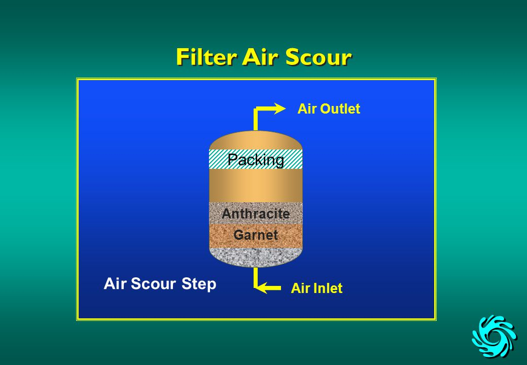 Air Outlet Air Inlet Air Scour Step Filter Air Scour Anthracite Garnet Packing