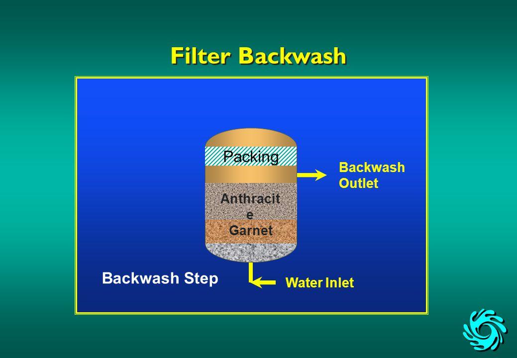 Backwash Outlet Water Inlet Backwash Step Filter Backwash Anthracit e Garnet Packing