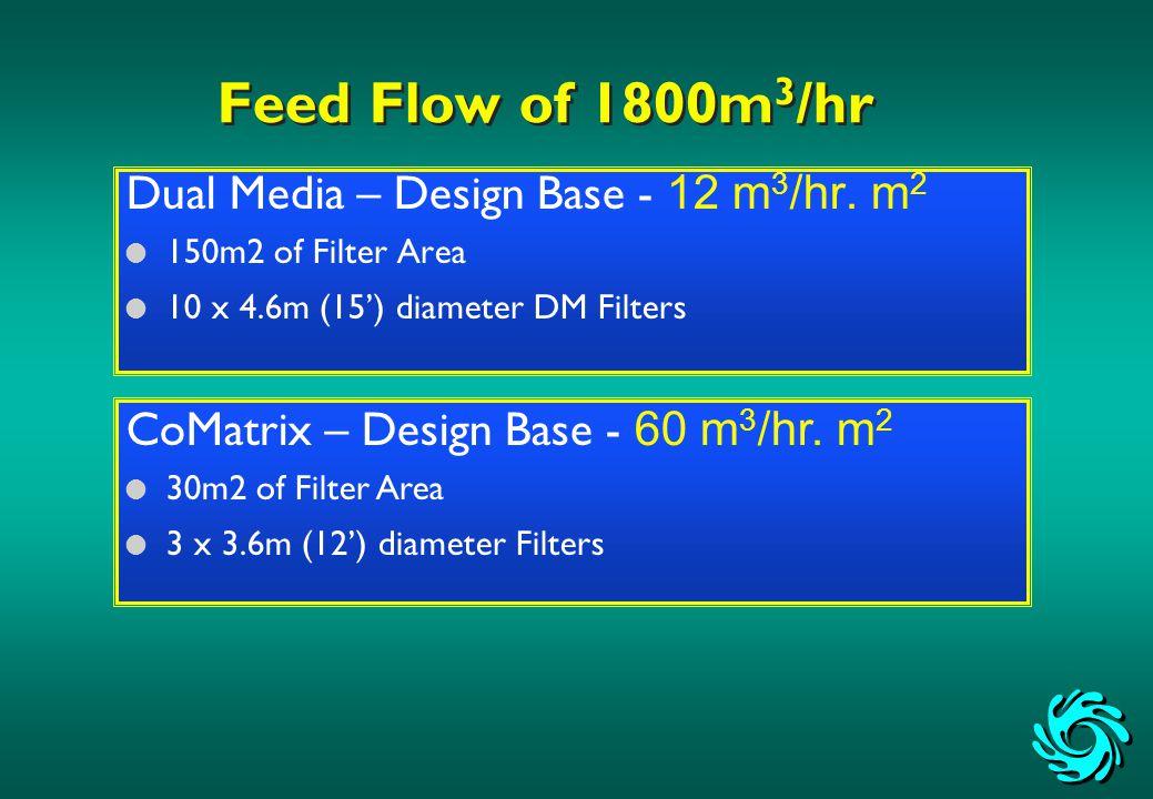 Feed Flow of 1800m 3 /hr Dual Media – Design Base - 12 m 3 /hr.