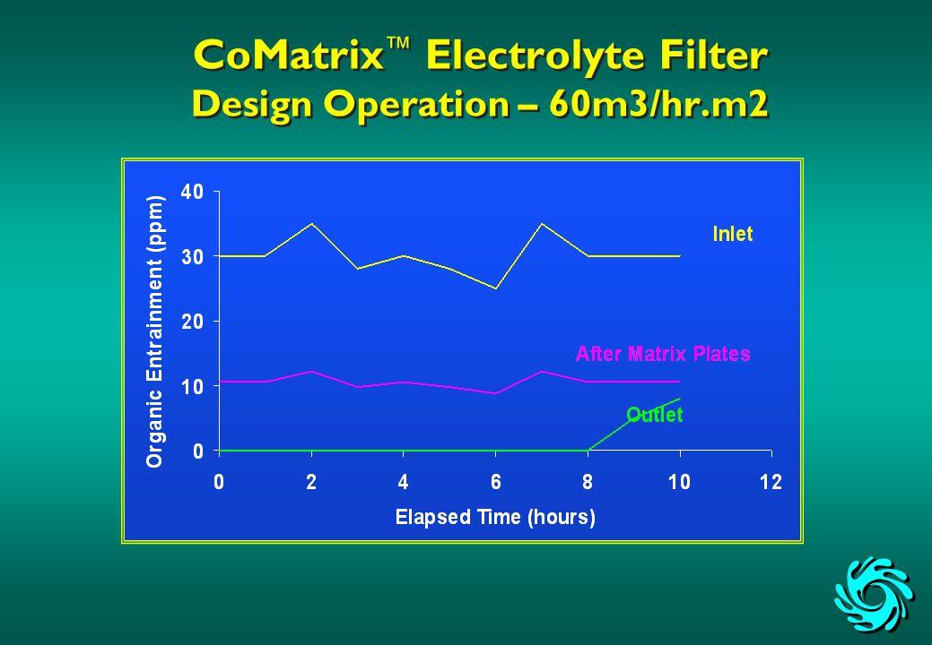 CoMatrix ™ Electrolyte Filter Design Operation – 60m3/hr.m2