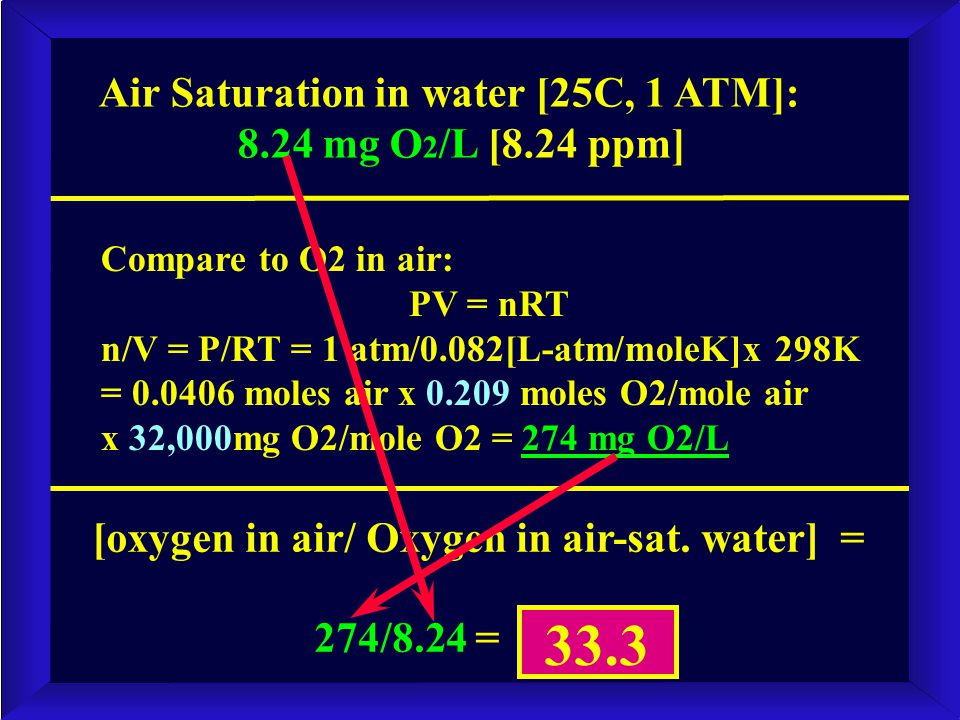 Air Saturation in water [25C, 1 ATM]: 8.24 mg O 2 /L [8.24 ppm] Compare to O2 in air: PV = nRT n/V = P/RT = 1 atm/0.082[L-atm/moleK]x 298K = 0.0406 mo