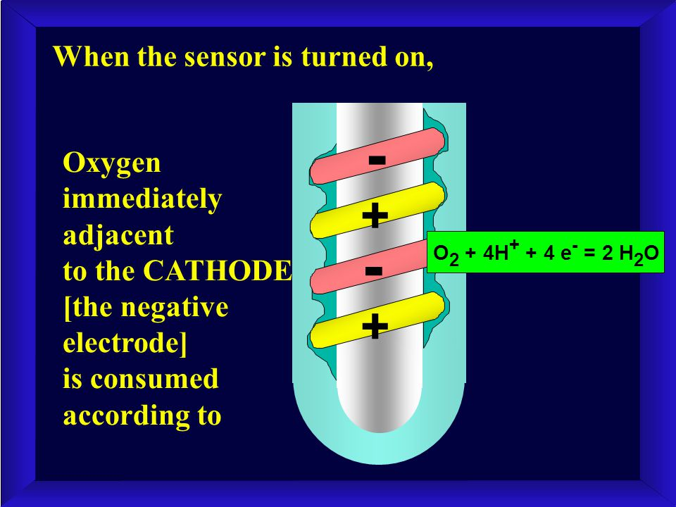 When the sensor is turned on, + - + - Oxygen immediately adjacent to the CATHODE [the negative electrode] is consumed according to O 2 + 4H + + 4 e -