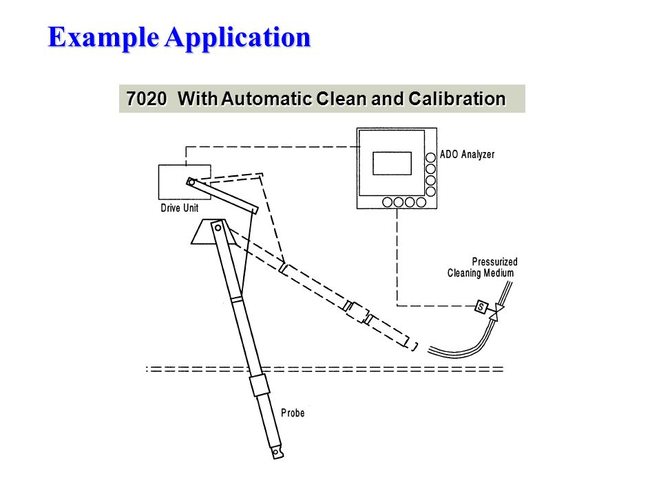 7020 With Automatic Clean and Calibration Example Application