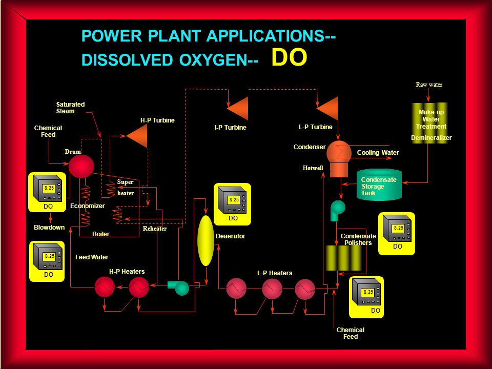 POWER PLANT APPLICATIONS-- DISSOLVED OXYGEN-- DO Blowdown Chemical Feed Condenser L-P Turbine H-P Turbine I-P Turbine Boiler H-P Heaters L-P Heaters D