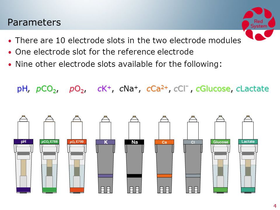 15 Electrolyte electrodes Ion-selective-membrane electrodes The main difference between the electrolyte electrodes is the selectivity of the membranes with respect to which anions and cations can pass and how.