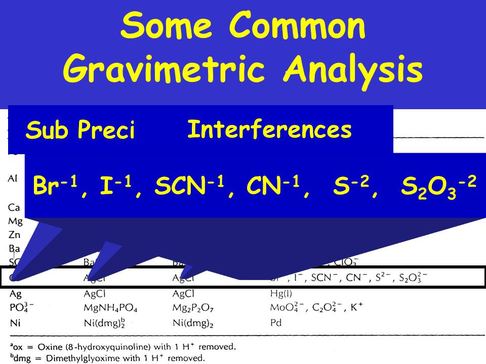Some Common Gravimetric Analysis Cl -1 Substance Analyzed AgCl Precipitate formed AgCl Precipitate weighed Br -1, I -1, SCN -1, CN -1, S -2, S 2 O 3 -2 Interferences