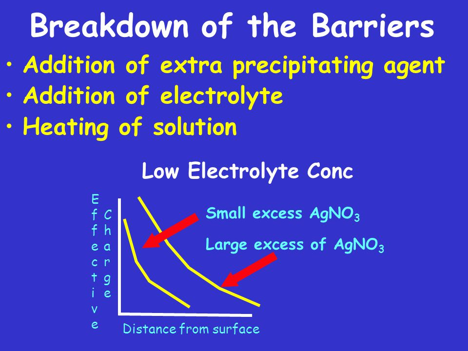 Breakdown of the Barriers Addition of extra precipitating agent Addition of electrolyte Heating of solution Low Electrolyte Conc ChargeCharge EffectiveEffective Distance from surface Small excess AgNO 3 Large excess of AgNO 3