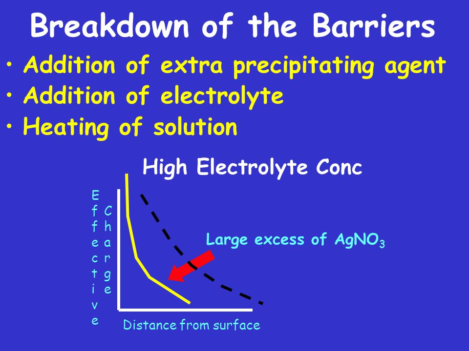 Breakdown of the Barriers Addition of extra precipitating agent Addition of electrolyte Heating of solution High Electrolyte Conc ChargeCharge EffectiveEffective Distance from surface Large excess of AgNO 3
