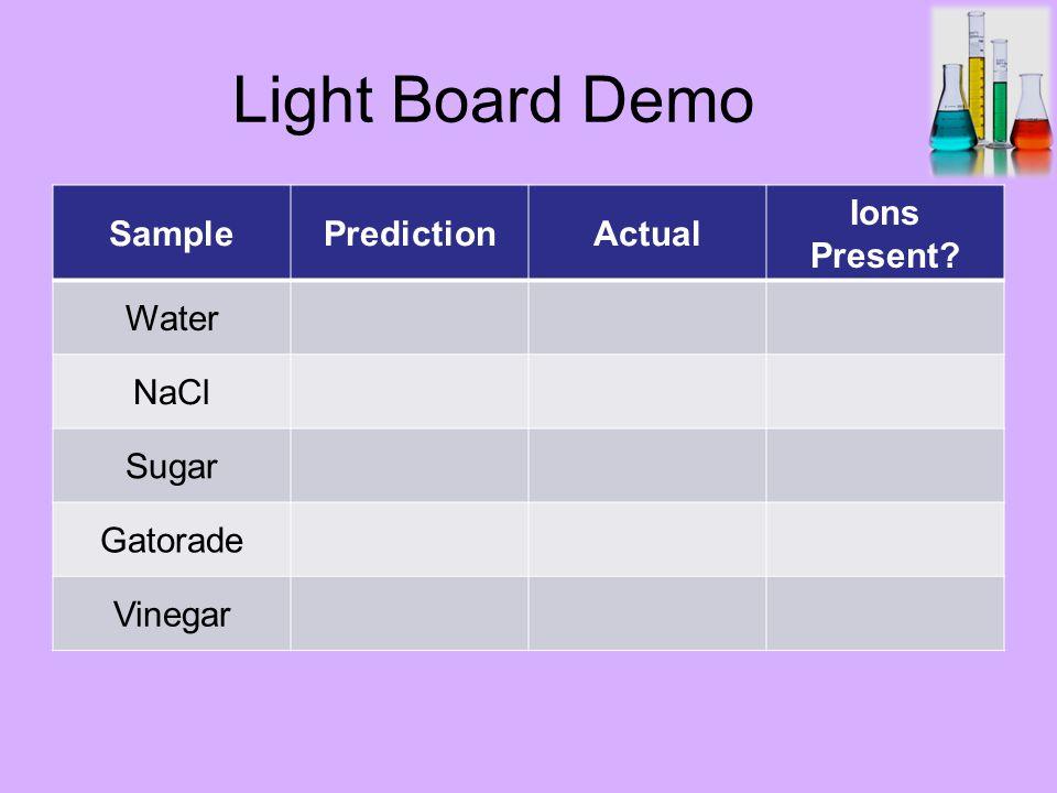 Light Board Demo SamplePredictionActual Ions Present Water NaCl Sugar Gatorade Vinegar