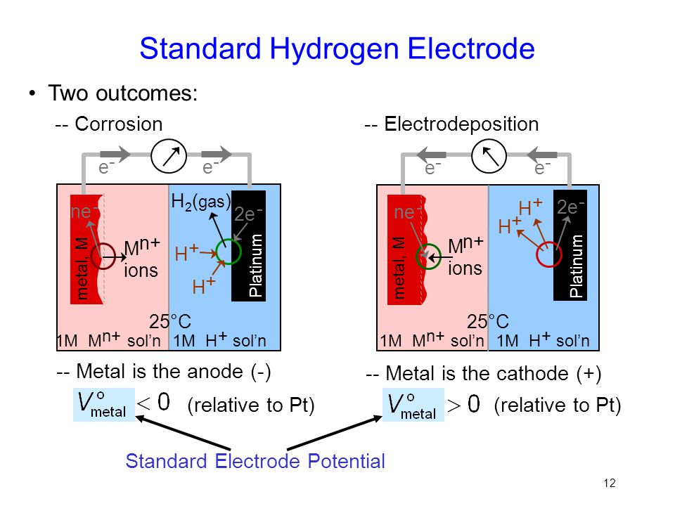 12 Standard Hydrogen Electrode Two outcomes: (relative to Pt) Standard Electrode Potential -- Electrodeposition -- Metal is the cathode (+) M n+ ions