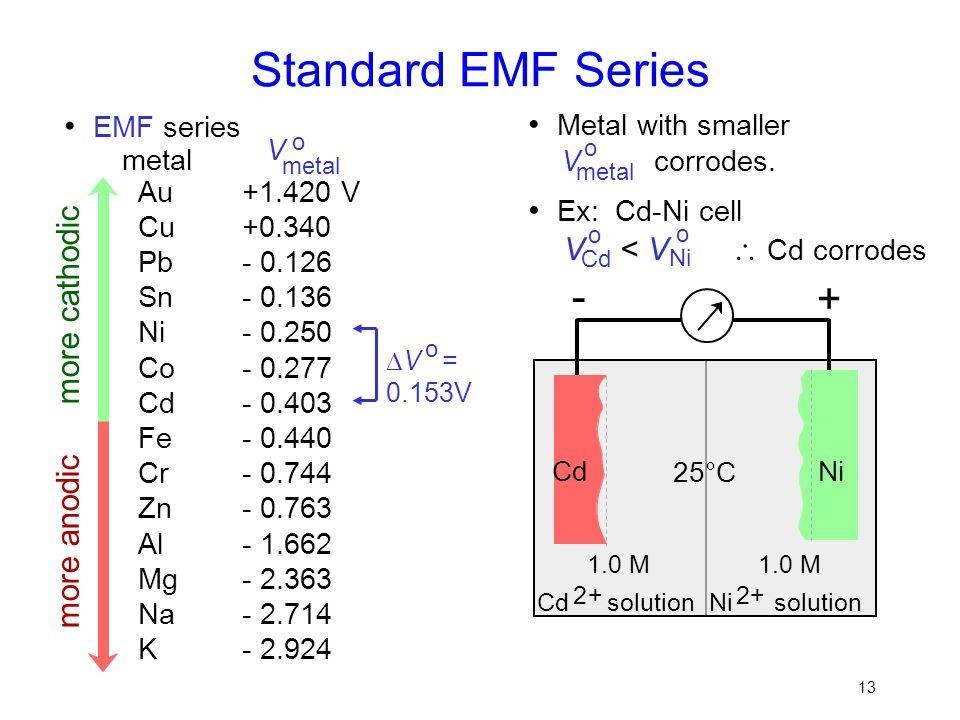 13 Standard EMF Series metal o Metal with smaller V corrodes. EMF series Au Cu Pb Sn Ni Co Cd Fe Cr Zn Al Mg Na K +1.420 V +0.340 - 0.126 - 0.136 - 0.