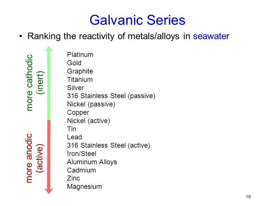 16 Galvanic Series Ranking the reactivity of metals/alloys in seawater Platinum Gold Graphite Titanium Silver 316 Stainless Steel (passive) Nickel (pa
