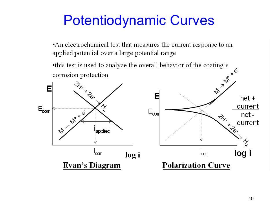 Potentiodynamic Curves 49
