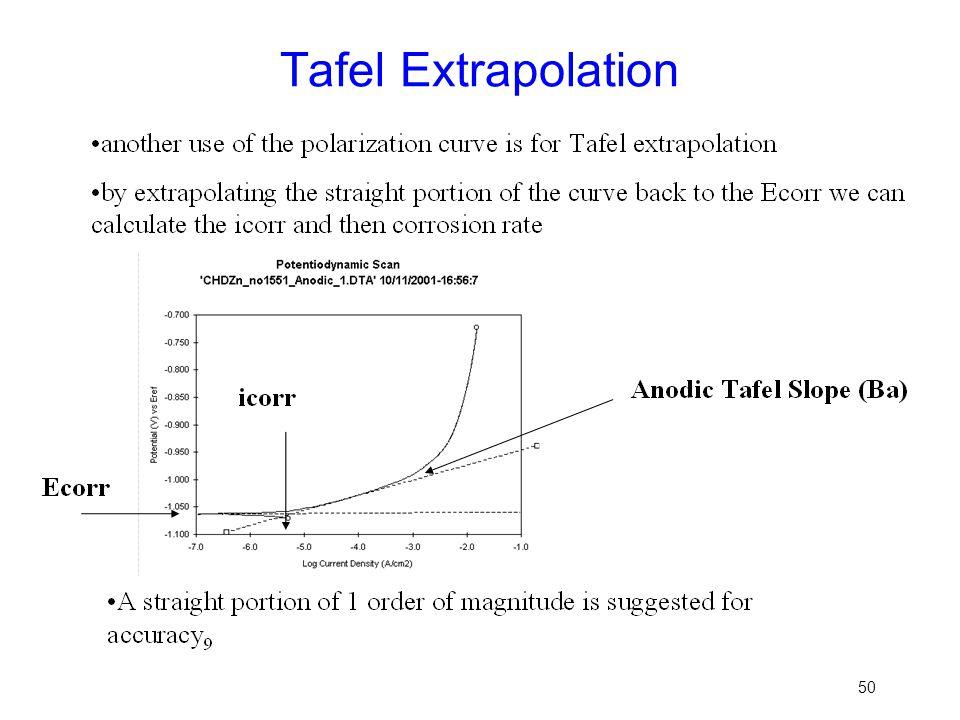 Tafel Extrapolation 50