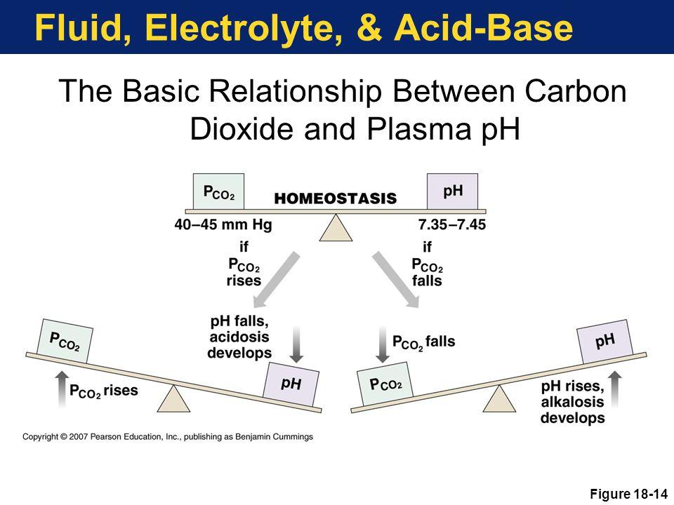 Fluid, Electrolyte, & Acid-Base The Basic Relationship Between Carbon Dioxide and Plasma pH Figure 18-14