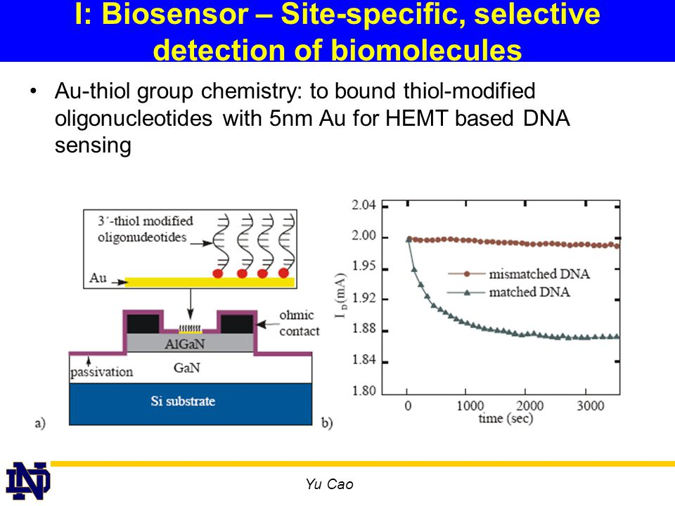 Yu Cao I: Biosensor – Site-specific, selective detection of biomolecules Au-thiol group chemistry: to bound thiol-modified oligonucleotides with 5nm Au for HEMT based DNA sensing