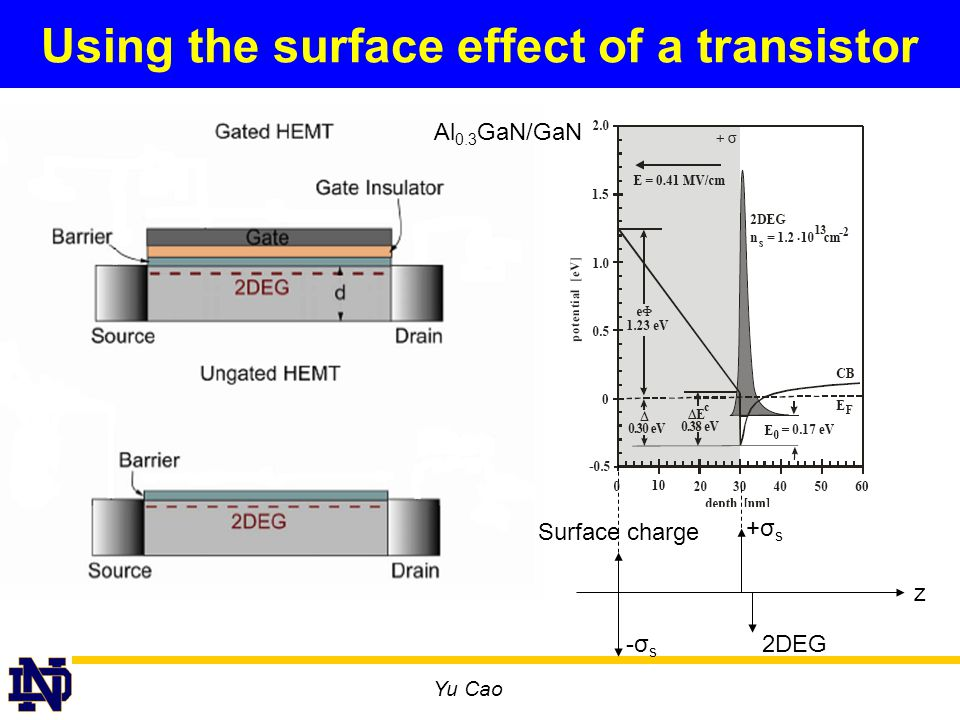 Yu Cao Using the surface effect of a transistor Al 0.3 GaN/GaN 2DEG Surface charge +σs+σs -σs-σs z