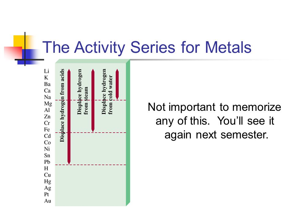 The Activity Series for Metals Not important to memorize any of this.