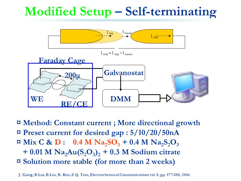 Modified Setup – Self-terminating ¤ Method: Constant current ; More directional growth ¤ Preset current for desired gap : 5/10/20/50nA ¤ Mix C & D : 0.4 M Na 2 SO 3 + 0.4 M Na 2 S 2 O 3 + 0.01 M Na 2 Au(S 2 O 3 ) 2 + 0.3 M Sodium citrate ¤ Solution more stable (for more than 2 weeks) Galvanostat DMM Faraday Cage WE RE/CE 200μ J.