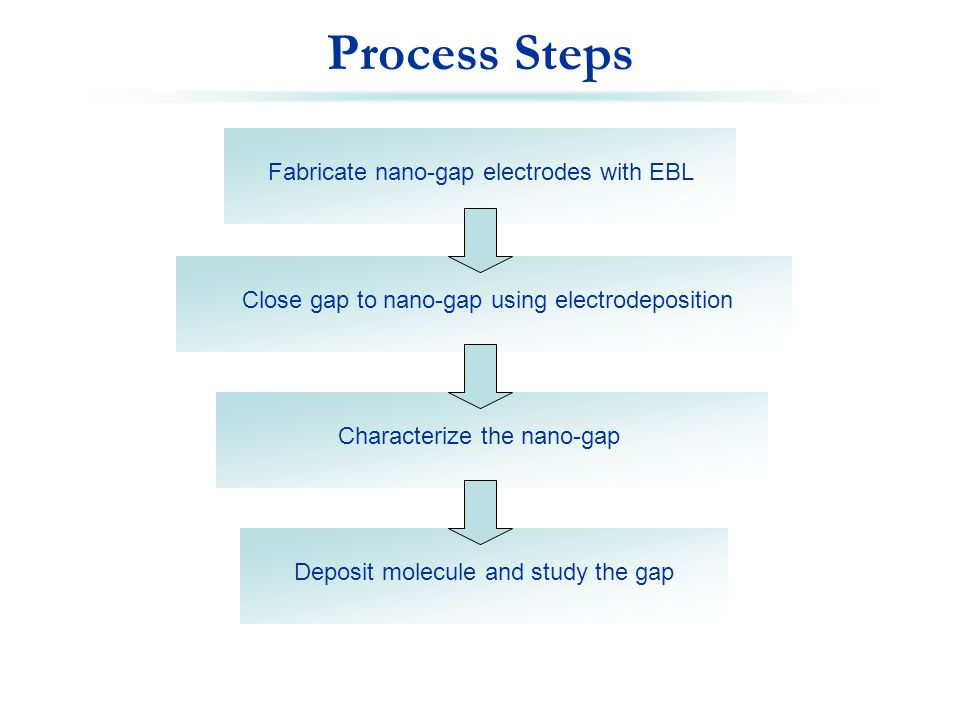 Process Steps Fabricate nano-gap electrodes with EBL Close gap to nano-gap using electrodeposition Characterize the nano-gap Deposit molecule and study the gap