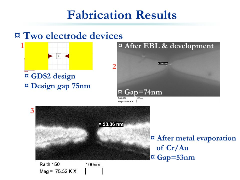 Fabrication Results ¤ Two electrode devices ¤ GDS2 design ¤ Design gap 75nm ¤ Gap=74nm ¤ After metal evaporation of Cr/Au ¤ Gap=53nm 1 2 3 ¤ After EBL