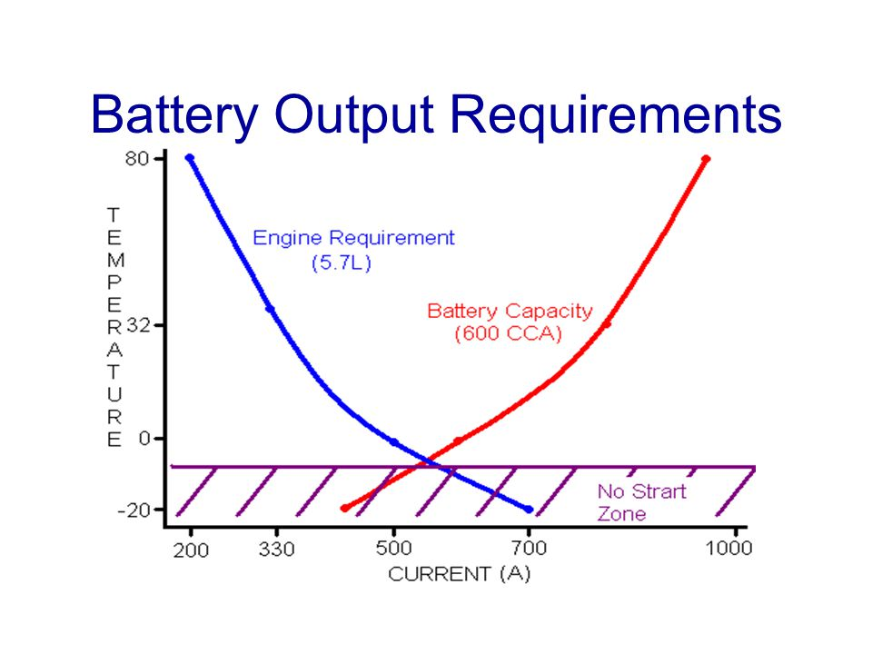 Battery Output Requirements