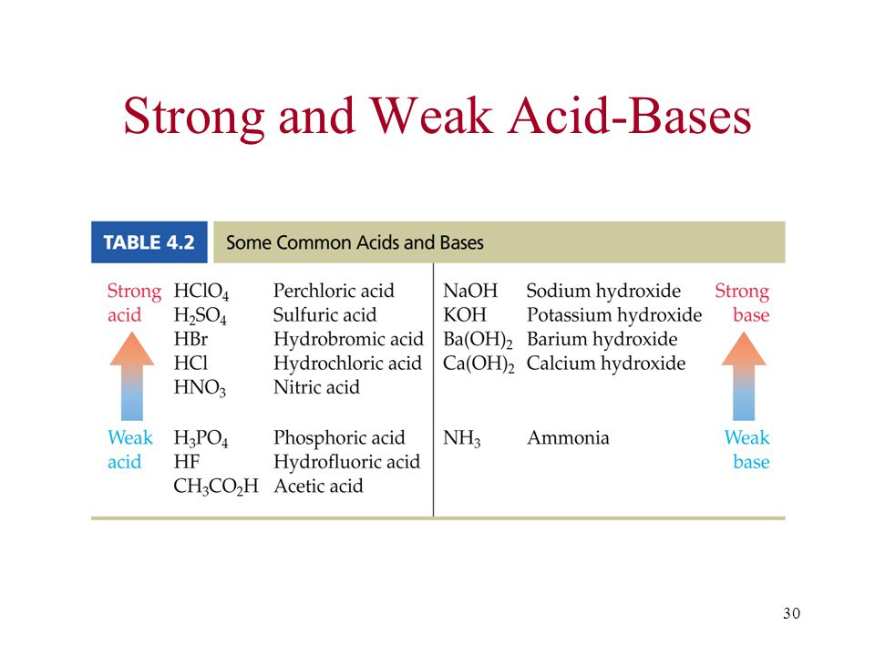 30 Strong and Weak Acid-Bases
