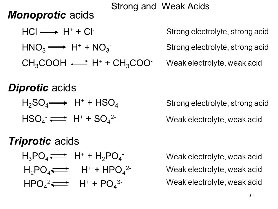 31 Monoprotic acids HCl H + + Cl - HNO 3 H + + NO 3 - CH 3 COOH H + + CH 3 COO - Strong electrolyte, strong acid Weak electrolyte, weak acid Diprotic