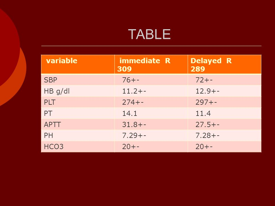 TABLE variable immediate R 309 Delayed R 289 SBP 76+- 72+- HB g/dl 11.2+- 12.9+- PLT 274+- 297+- PT 14.1 11.4 APTT 31.8+- 27.5+- PH 7.29+- 7.28+- HCO3 20+-