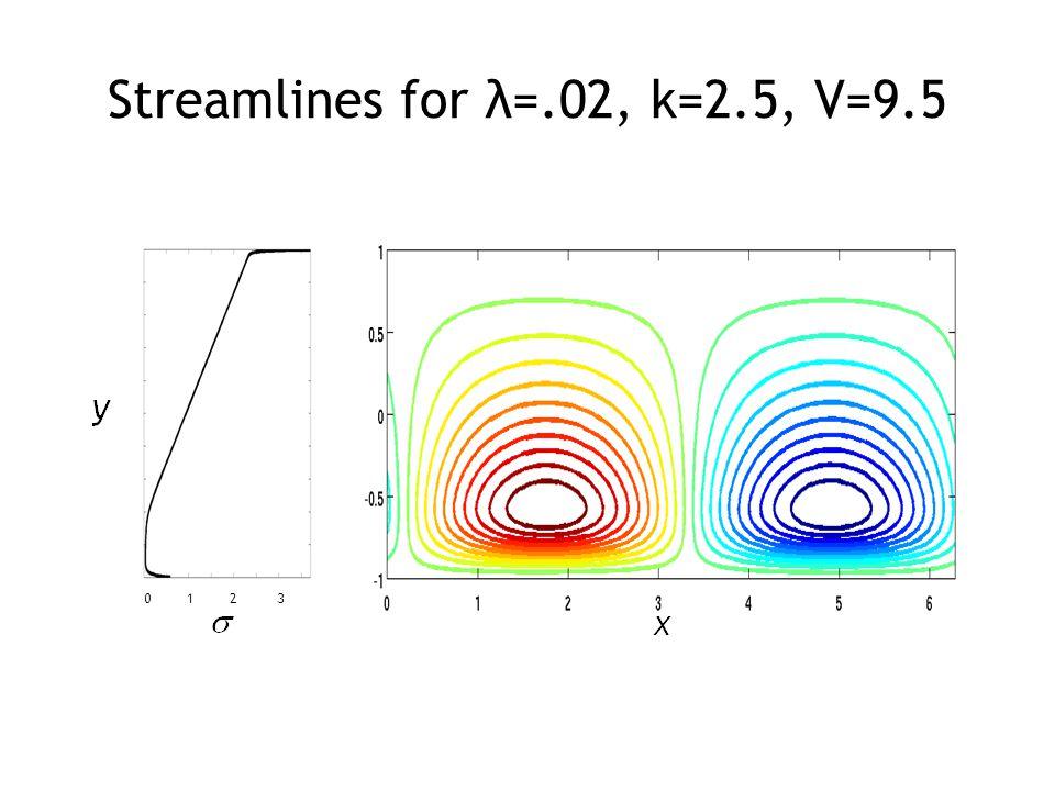 Streamlines for λ=.02, k=2.5, V=9.5 0 1 2 3