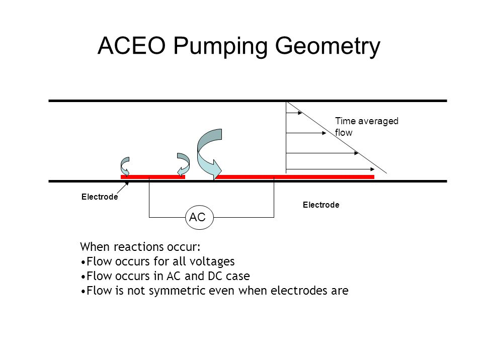 ACEO Pumping Geometry When reactions occur: Flow occurs for all voltages Flow occurs in AC and DC case Flow is not symmetric even when electrodes are AC Time averaged flow Electrode